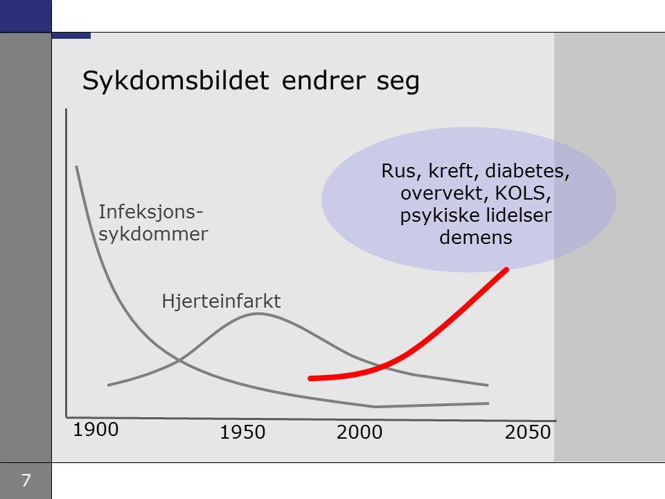 7 Infeksjons- sykdommer Hjerteinfarkt 1900 19502000 Sykdomsbildet endrer seg 2050 Rus, kreft, diabetes, overvekt, KOLS, psykiske lidelser demens