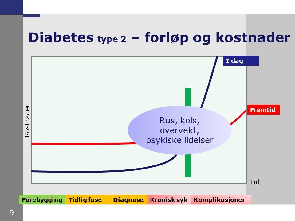 9 Kronisk syk Diabetes type 2 – forløp og kostnader Framtid I dag Forebygging Tidlig fase Kostnader Komplikasjoner Tid Diagnose Rus, kols, overvekt, psykiske lidelser