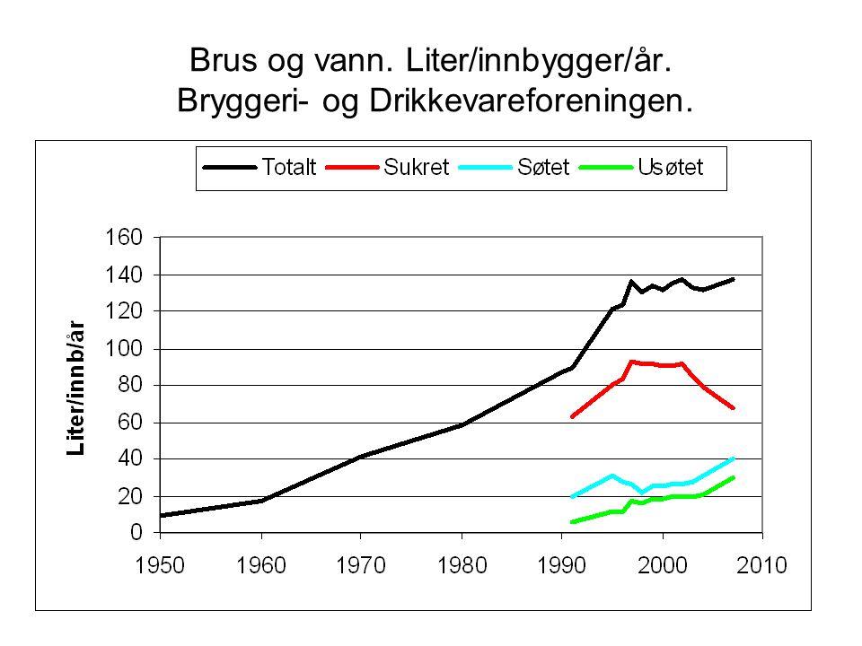 Brus og vann. Liter/innbygger/år. Bryggeri- og Drikkevareforeningen.