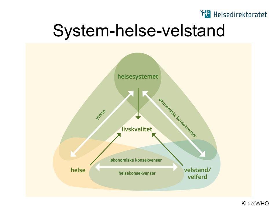 System-helse-velstand Kilde:WHO