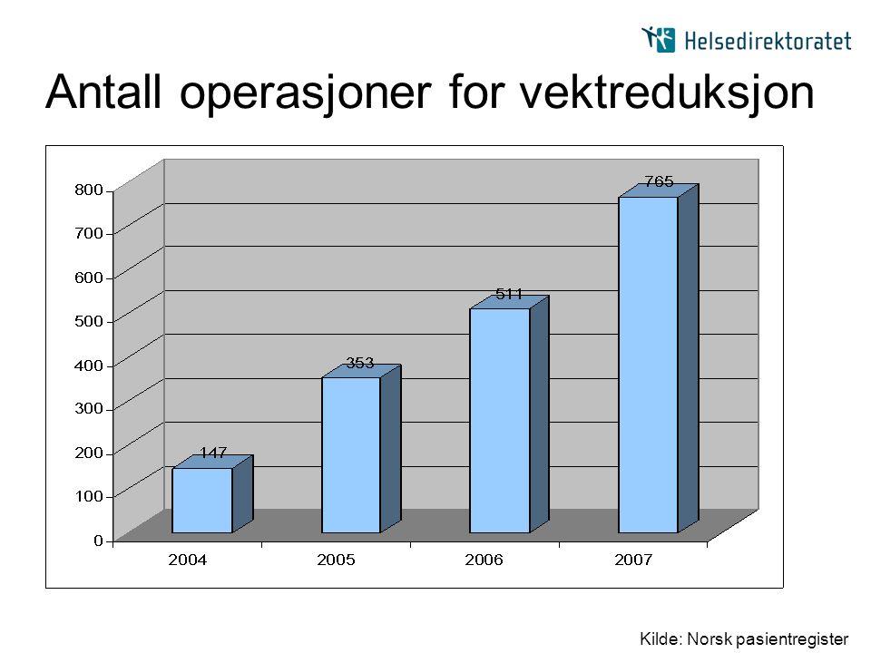 Antall operasjoner for vektreduksjon Kilde: Norsk pasientregister