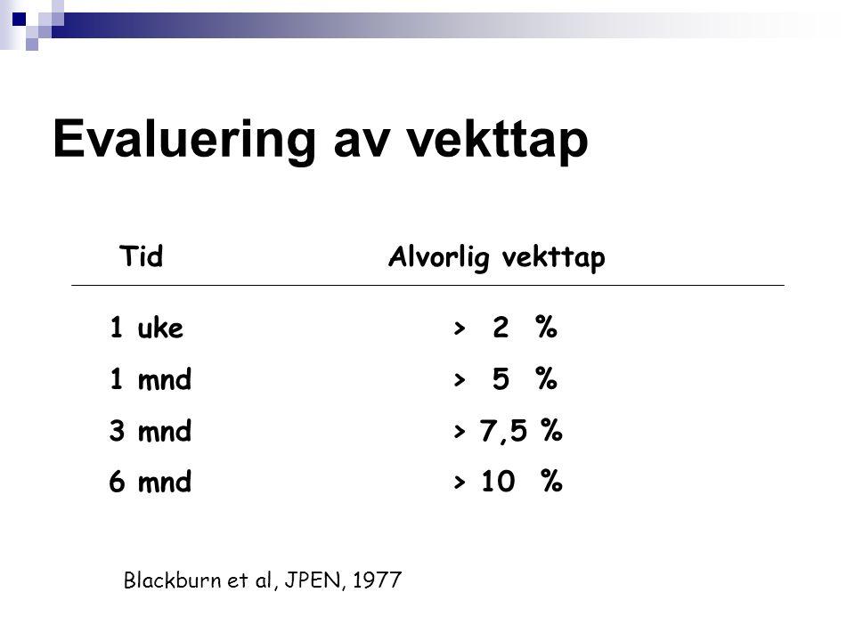 Evaluering av vekttap Tid Alvorlig vekttap 1 uke> 2 % 1 mnd> 5 % 3 mnd> 7,5 % 6 mnd> 10 % Blackburn et al, JPEN, 1977