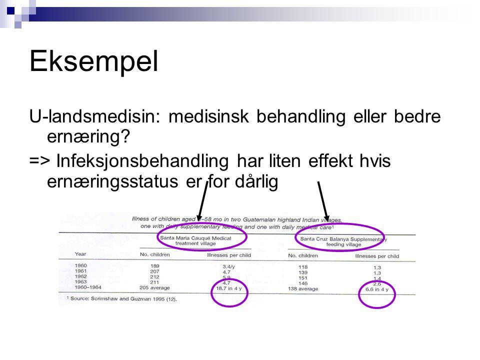 Eksempel U-landsmedisin: medisinsk behandling eller bedre ernæring.