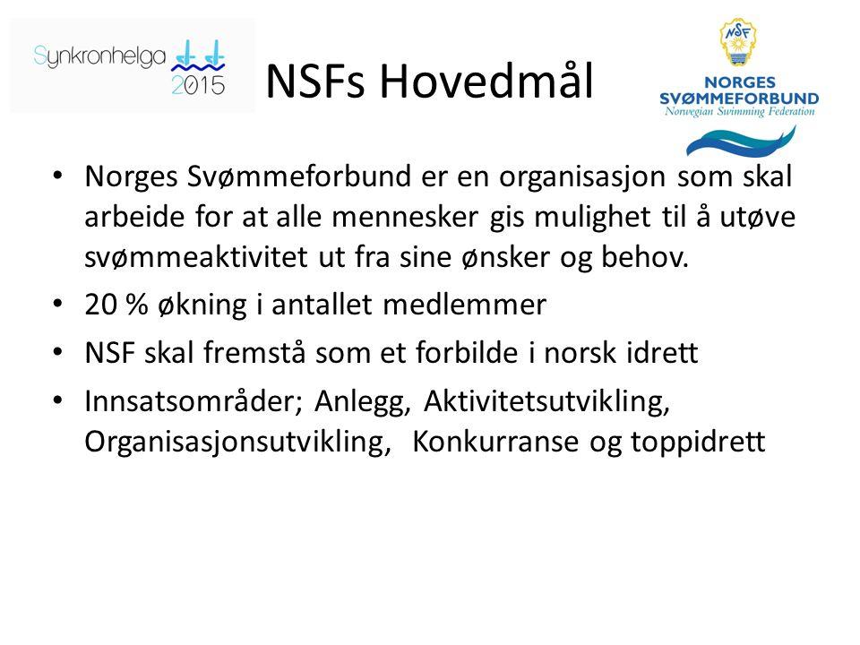 NSFs Hovedmål Norges Svømmeforbund er en organisasjon som skal arbeide for at alle mennesker gis mulighet til å utøve svømmeaktivitet ut fra sine ønsker og behov.