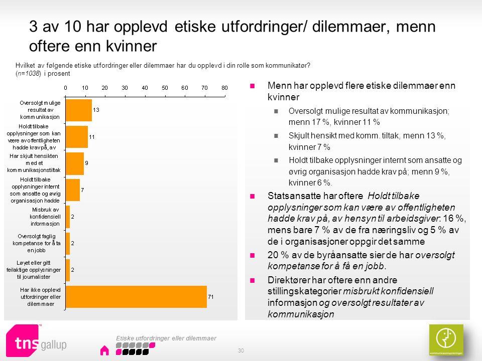 3 av 10 har opplevd etiske utfordringer/ dilemmaer, menn oftere enn kvinner Menn har opplevd flere etiske dilemmaer enn kvinner Oversolgt mulige resultat av kommunikasjon; menn 17 %, kvinner 11 % Skjult hensikt med komm.