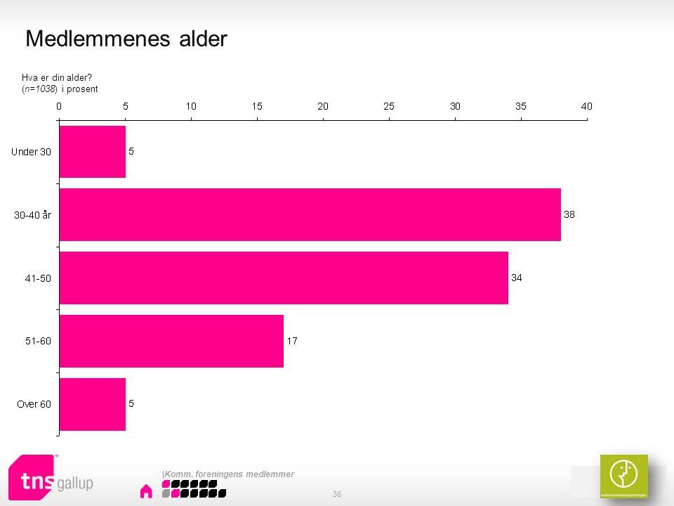 Medlemmenes alder 36 Hva er din alder (n=1038) i prosent |Komm. foreningens medlemmer