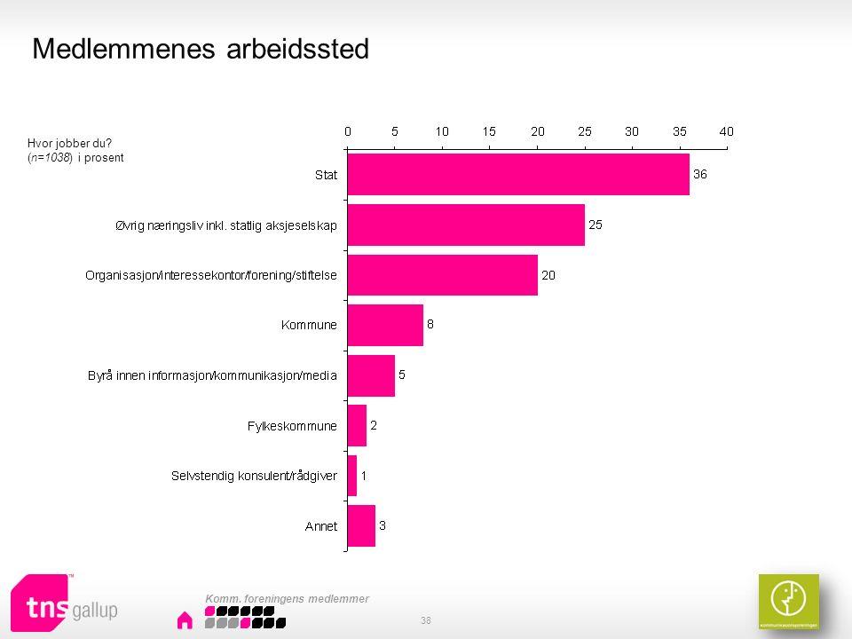 Medlemmenes arbeidssted 38 Hvor jobber du (n=1038) i prosent Komm. foreningens medlemmer