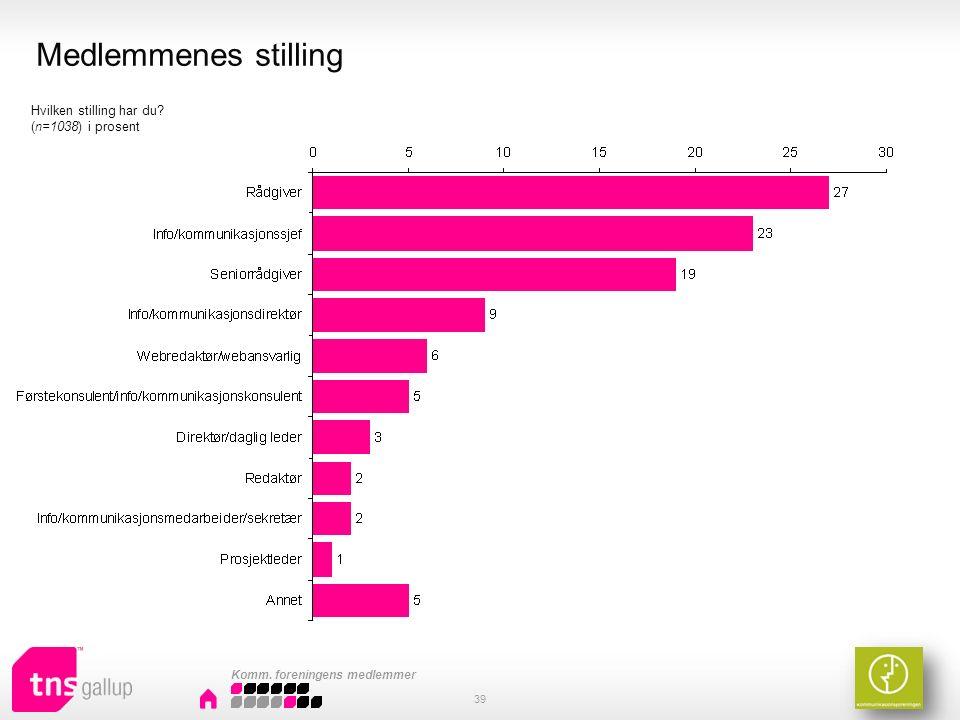 Medlemmenes stilling 39 Hvilken stilling har du (n=1038) i prosent Komm. foreningens medlemmer