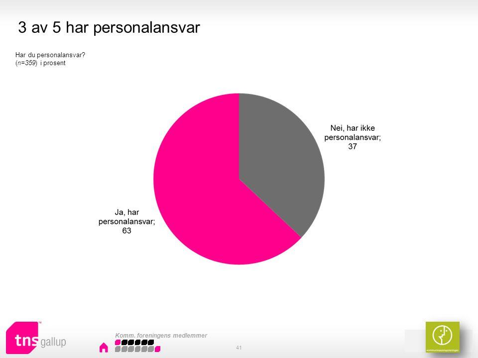 3 av 5 har personalansvar 41 Har du personalansvar (n=359) i prosent Komm. foreningens medlemmer