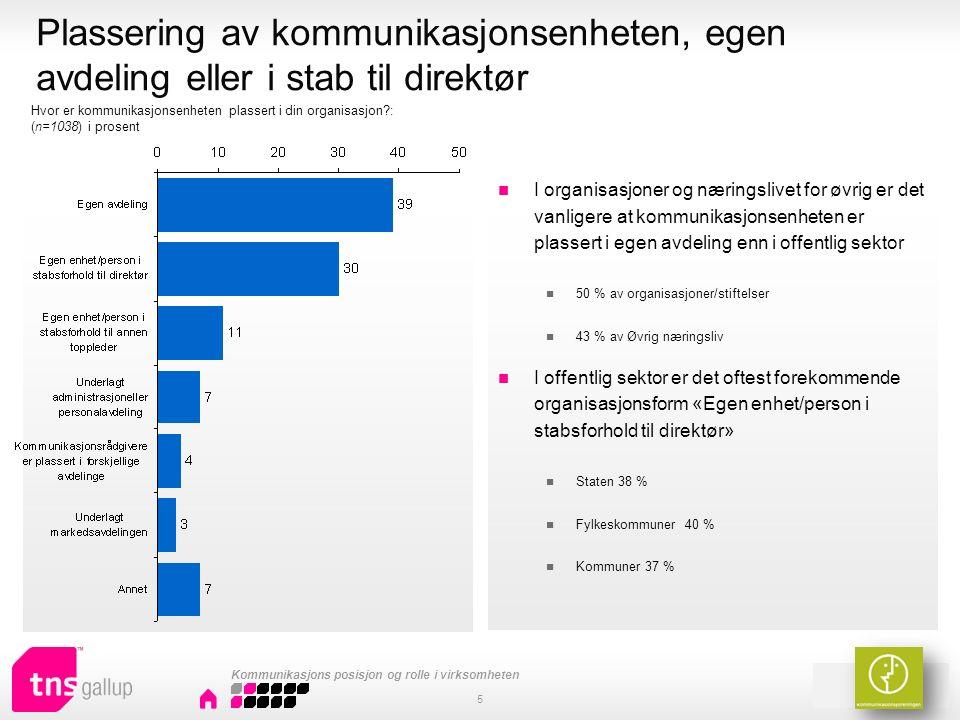 1 av 2 sier at effekten av internkommunikasjon ikke evalueres 1 av 5 sier seg enig i at internkommunikasjon evalueres Mest enig er de som jobber i næringslivet.
