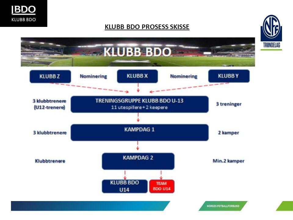 KLUBB BDO PROSESS SKISSE