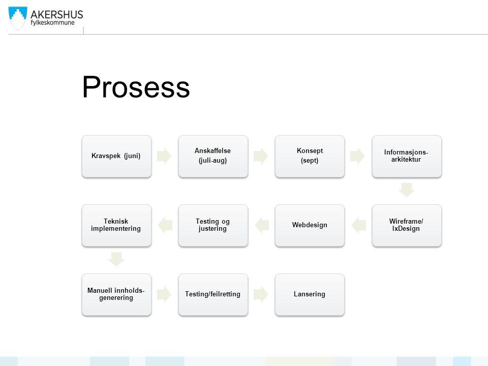 Prosess Kravspek (juni) Anskaffelse (juli-aug) Konsept (sept) Informasjons- arkitektur Wireframe/ IxDesign Webdesign Testing og justering Teknisk implementering Manuell innholds- generering Testing/feilrettingLansering