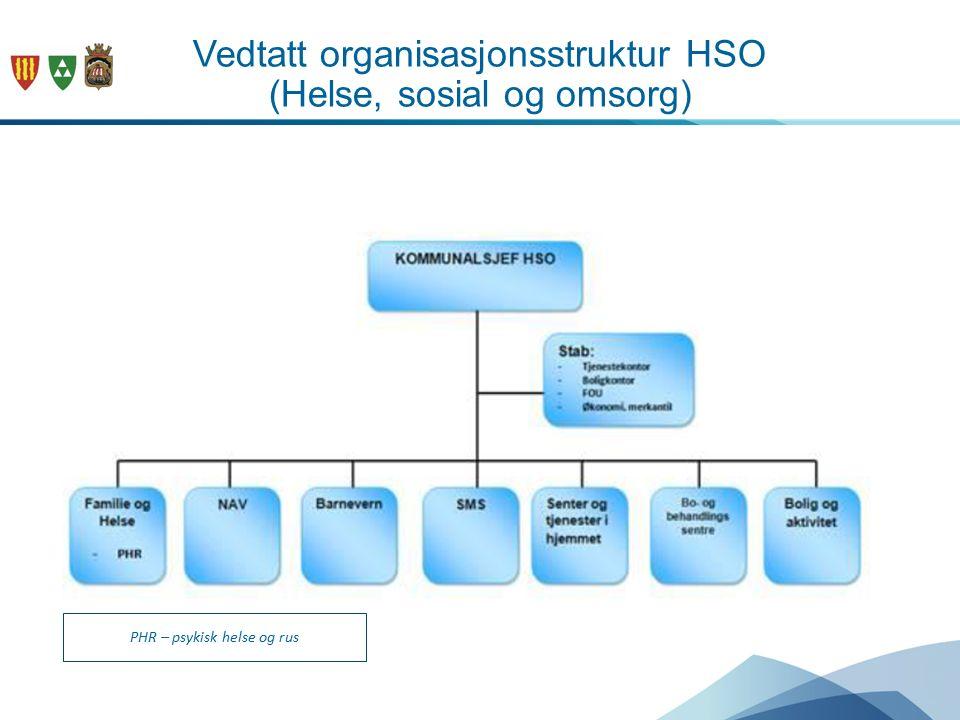 Vedtatt organisasjonsstruktur HSO (Helse, sosial og omsorg) PHR – psykisk helse og rus
