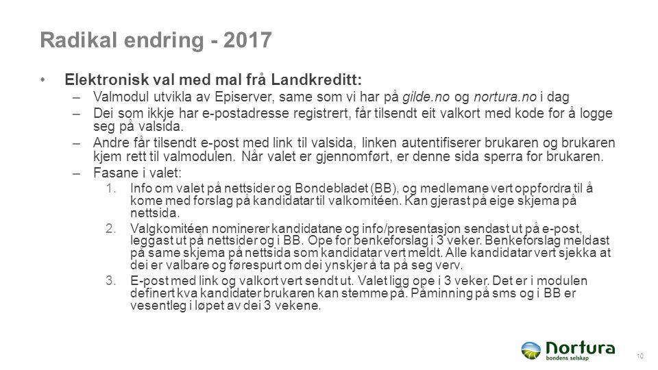 Radikal endring - 2017 Elektronisk val med mal frå Landkreditt: –Valmodul utvikla av Episerver, same som vi har på gilde.no og nortura.no i dag –Dei s