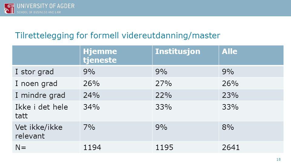 Tilrettelegging for formell videreutdanning/master Hjemme tjeneste InstitusjonAlle I stor grad9% I noen grad26%27%26% I mindre grad24%22%23% Ikke i det hele tatt 34%33% Vet ikke/ikke relevant 7%9%8% N=119411952641 18