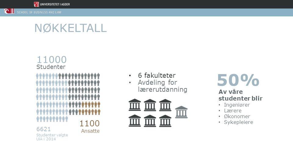 11000 Studenter 1100 Ansatte 6621 Studenter valgte UiA i 2014 6 fakulteter Avdeling for lærerutdanning 50% Av våre studenter blir Ingeniører Lærere Øk