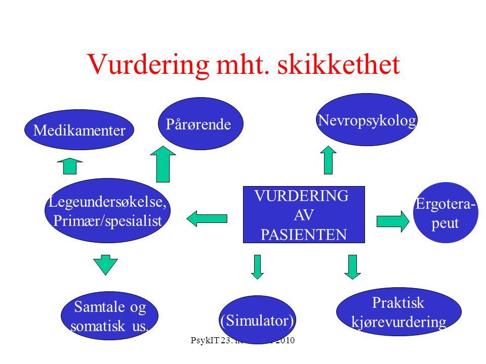 PsykIT 23. november 2010 Vurdering mht. skikkethet Medikamenter Samtale og somatisk us.