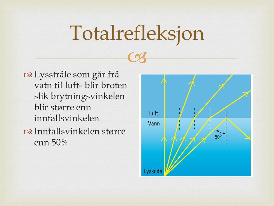  Totalrefleksjon  Lysstråle som går frå vatn til luft- blir broten slik brytningsvinkelen blir større enn innfallsvinkelen  Innfallsvinkelen større