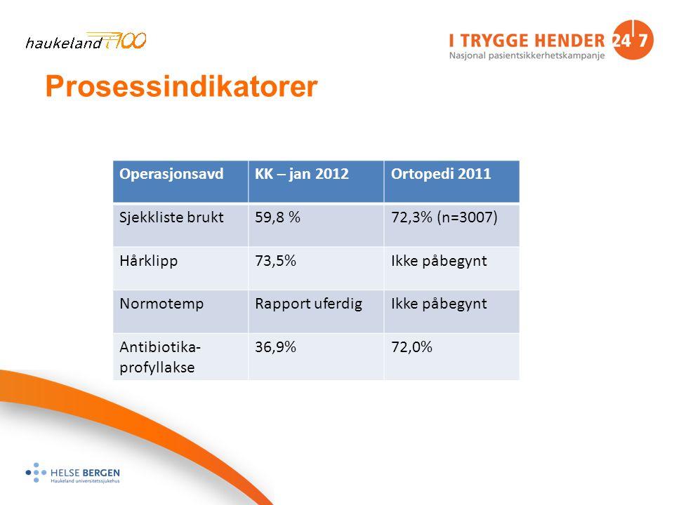Prosessindikatorer OperasjonsavdKK – jan 2012Ortopedi 2011 Sjekkliste brukt59,8 %72,3% (n=3007) Hårklipp73,5%Ikke påbegynt NormotempRapport uferdigIkke påbegynt Antibiotika- profyllakse 36,9%72,0%