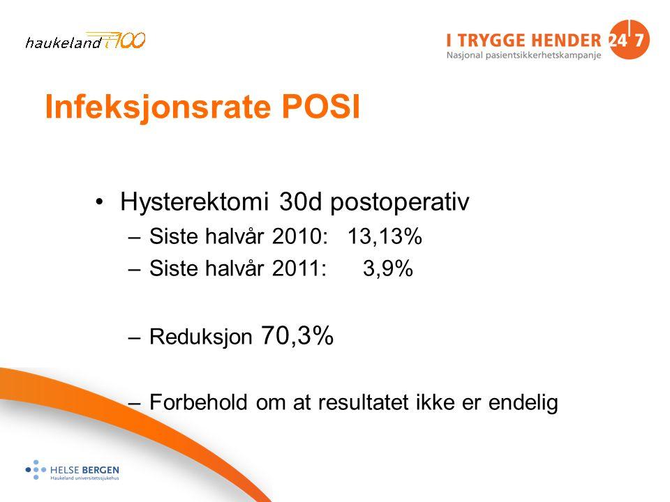 Infeksjonsrate POSI Hysterektomi 30d postoperativ –Siste halvår 2010: 13,13% –Siste halvår 2011:3,9% –Reduksjon 70,3% –Forbehold om at resultatet ikke