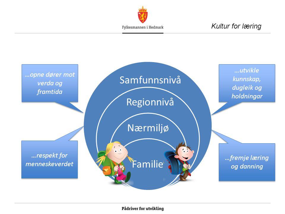 Kultur for læring Familie Nærmiljø Regionnivå Samfunnsnivå …opne dører mot verda og framtida …respekt for menneskeverdet …utvikle kunnskap, dugleik og holdningar …fremje læring og danning