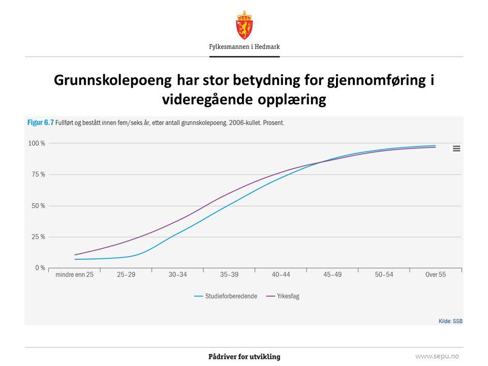 Grunnskolepoeng har stor betydning for gjennomføring i videregående opplæring