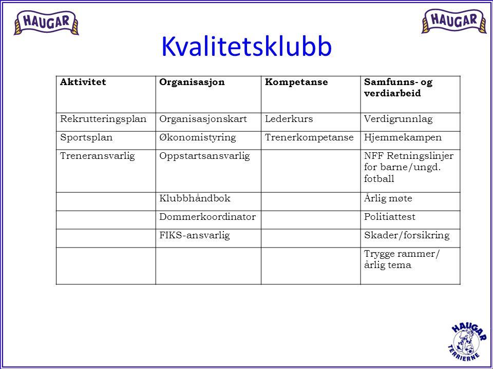 Kvalitetsklubb AktivitetOrganisasjonKompetanseSamfunns- og verdiarbeid RekrutteringsplanOrganisasjonskartLederkursVerdigrunnlag SportsplanØkonomistyri