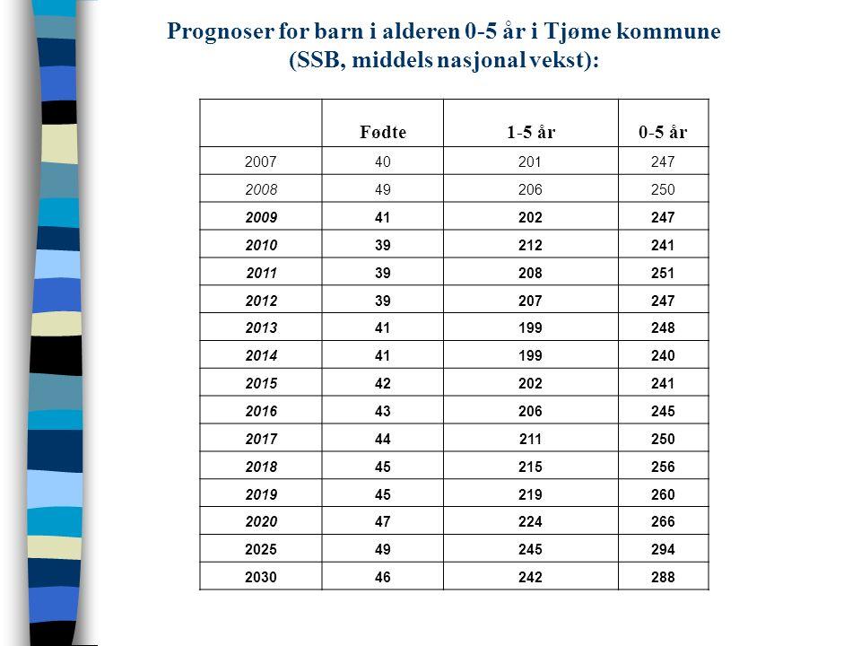 Prognoser for barn i alderen 0-5 år i Tjøme kommune (SSB, middels nasjonal vekst): Fødte1-5 år0-5 år 200740201247 200849206250 200941202247 201039212241 201139208251 201239207247 201341199248 201441199240 201542202241 201643206245 201744211250 201845215256 201945219260 202047224266 202549245294 203046242288