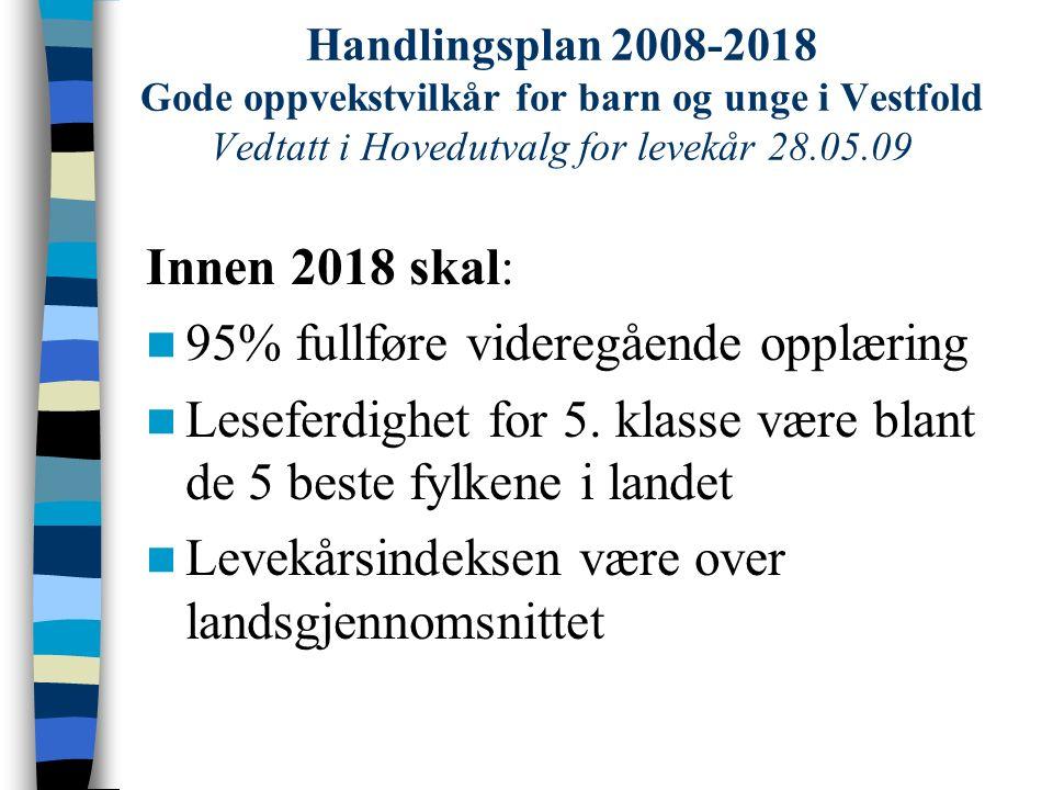 Handlingsplan 2008-2018 Gode oppvekstvilkår for barn og unge i Vestfold Vedtatt i Hovedutvalg for levekår 28.05.09 Innen 2018 skal: 95% fullføre videregående opplæring Leseferdighet for 5.