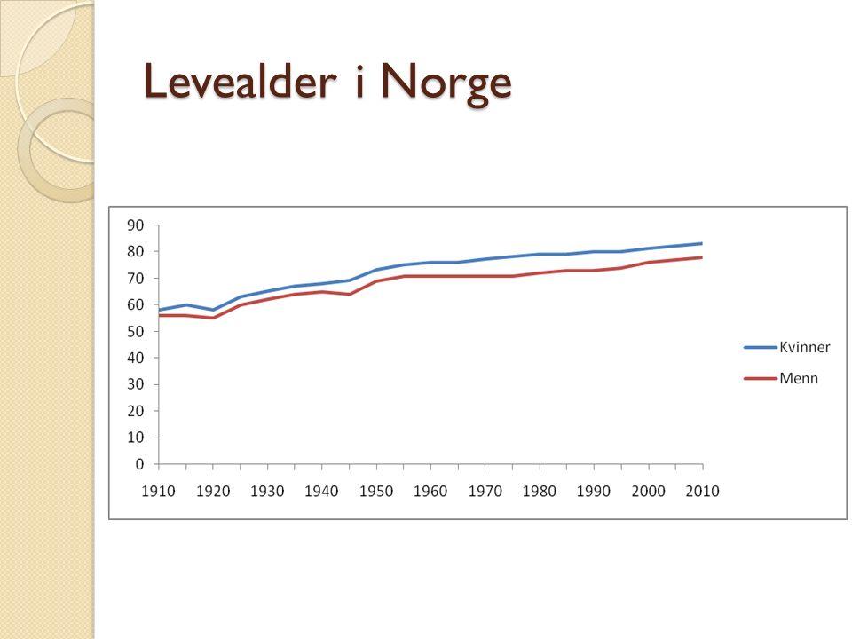Levealder i Norge