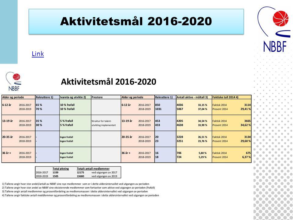 Aktivitetsmål 2016-2020 Link