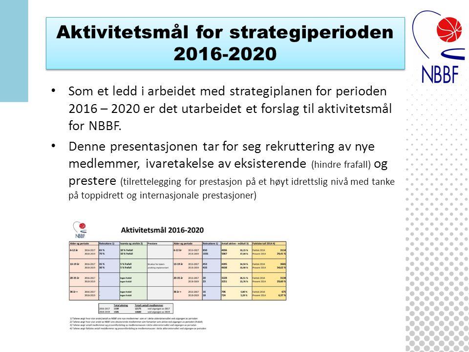 Aktivitetsmål for strategiperioden 2016-2020 Som et ledd i arbeidet med strategiplanen for perioden 2016 – 2020 er det utarbeidet et forslag til aktivitetsmål for NBBF.