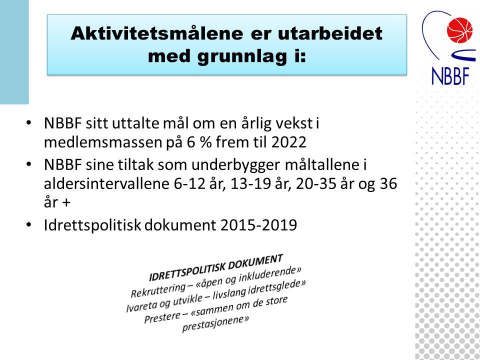 Aktivitetsmålene er utarbeidet med grunnlag i: NBBF sitt uttalte mål om en årlig vekst i medlemsmassen på 6 % frem til 2022 NBBF sine tiltak som underbygger måltallene i aldersintervallene 6-12 år, 13-19 år, 20-35 år og 36 år + Idrettspolitisk dokument 2015-2019