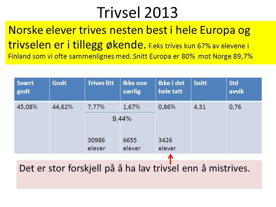Trivsel 2013 Norske elever trives nesten best i hele Europa og trivselen er i tillegg økende.