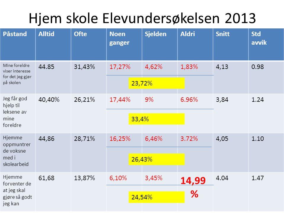 Hjem skole Elevundersøkelsen 2013 PåstandAlltidOfteNoen ganger SjeldenAldriSnittStd avvik Mine foreldre viser interesse for det jeg gjør på skolen 44.8531,43%17,27%4,62%1,83%4,130.98 Jeg får god hjelp til leksene av mine foreldre 40,40%26,21%17,44%9%6.96%3,841.24 Hjemme oppmuntrer de voksne med i skolearbeid 44,8628,71%16,25%6,46%3.72%4,051.10 Hjemme forventer de at jeg skal gjøre så godt jeg kan 61,6813,87%6,10%3,45% 14,99 % 4.041.47 23,72% 33,4% 26,43% 24,54%