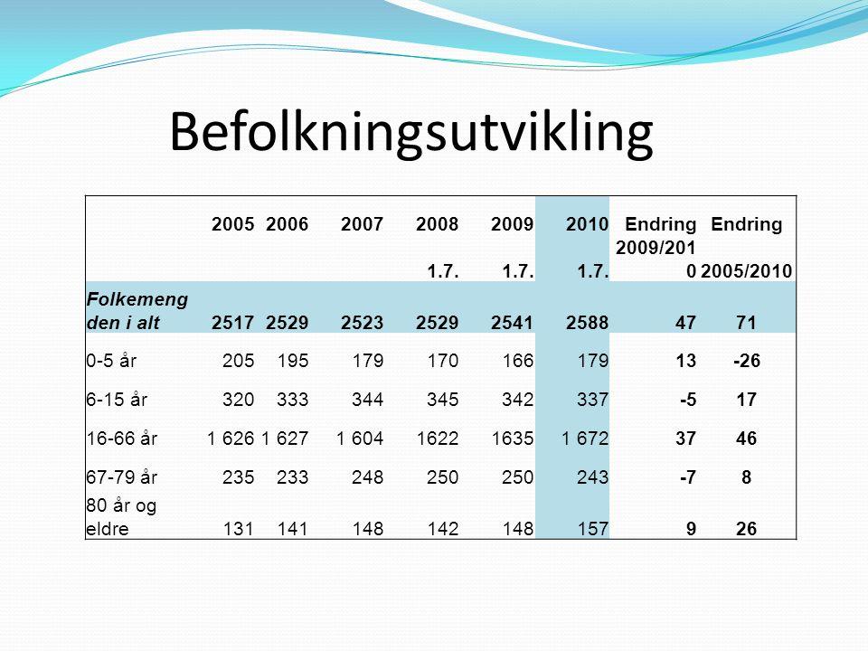 Befolkningsutvikling 200520062007200820092010Endring 1.7.