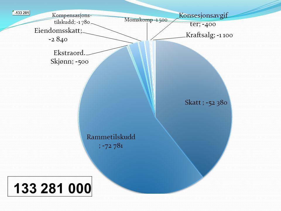 VektAntall Utgifts- behovs- indeksPst.