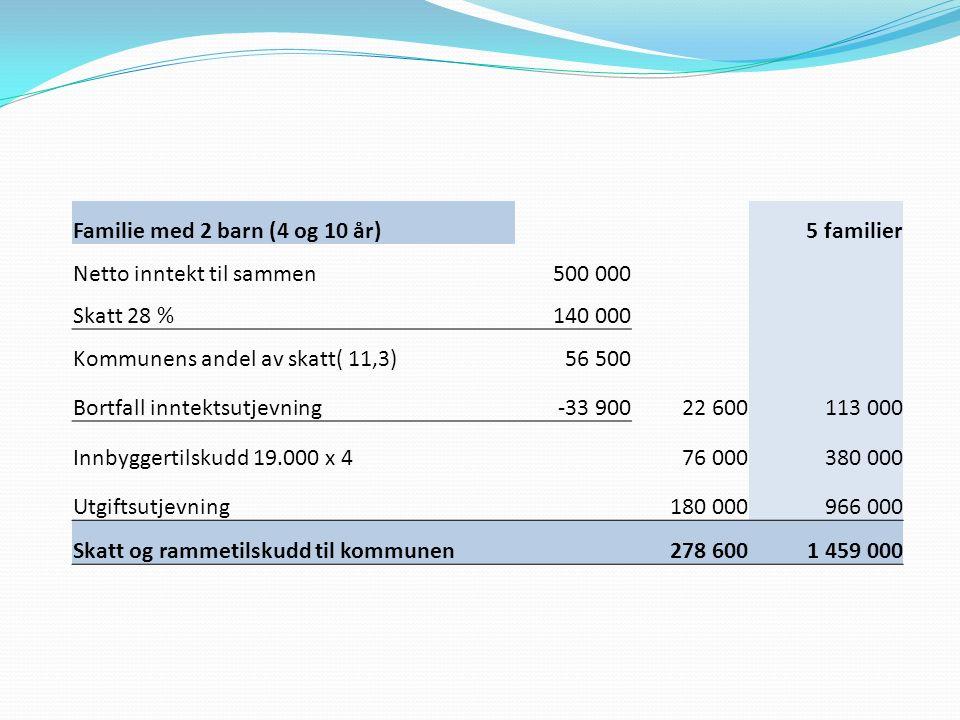 Familie med 2 barn (4 og 10 år)5 familier Netto inntekt til sammen500 000 Skatt 28 %140 000 Kommunens andel av skatt( 11,3)56 500 Bortfall inntektsutj