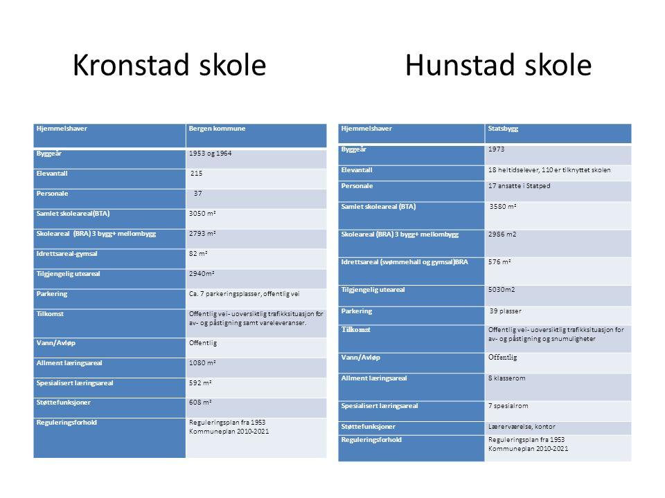 Kronstad skole Hunstad skole HjemmelshaverBergen kommune Byggeår1953 og 1964 Elevantall 215 Personale 37 Samlet skoleareal(BTA)3050 m 2 Skoleareal (BRA) 3 bygg+ mellombygg2793 m 2 Idrettsareal-gymsal82 m 2 Tilgjengelig uteareal2940m 2 ParkeringCa.