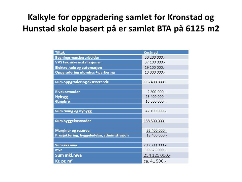 Kalkyle for oppgradering samlet for Kronstad og Hunstad skole basert på er samlet BTA på 6125 m2 TiltakKostnad Bygningsmessige arbeider 50 200 000.- VVS tekniske installasjoner 37 100 000.- Elektro, tele og automasjon 19 100 000.- Oppgradering utomhus + parkering 10 000 000.- Sum oppgradering eksisterende116 400 000.- Rivekostnader 2 200 000,- Nybygg 23 400 000,- Gangbro 16 500 000,- Sum riving og nybygg 42 100 000,- Sum byggekostnader158 500 000- Marginer og reserve 26 400 000,- Prosjektering, byggeledelse, administrasjon 18 400 000,- Sum eks mva203 300 000,- mva 50 825 000,- Sum inkl.mva254 125 000,- Kr.