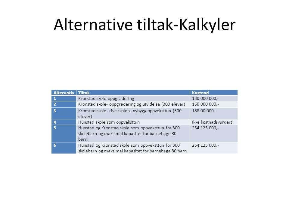 Alternative tiltak-Kalkyler AlternativTiltakKostnad 1Kronstad skole-oppgradering130 000 000,- 2Kronstad skole- oppgradering og utvidelse (300 elever)1