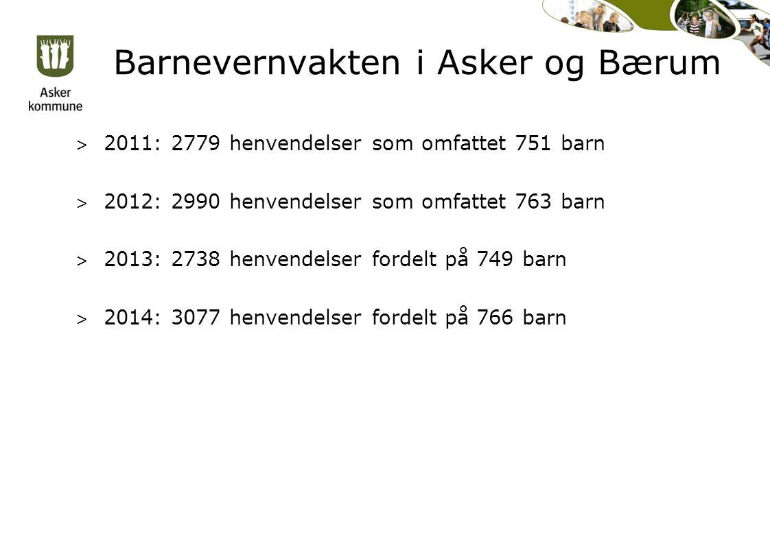 Barnevernvakten i Asker og Bærum > 2011: 2779 henvendelser som omfattet 751 barn > 2012: 2990 henvendelser som omfattet 763 barn > 2013: 2738 henvendelser fordelt på 749 barn > 2014: 3077 henvendelser fordelt på 766 barn