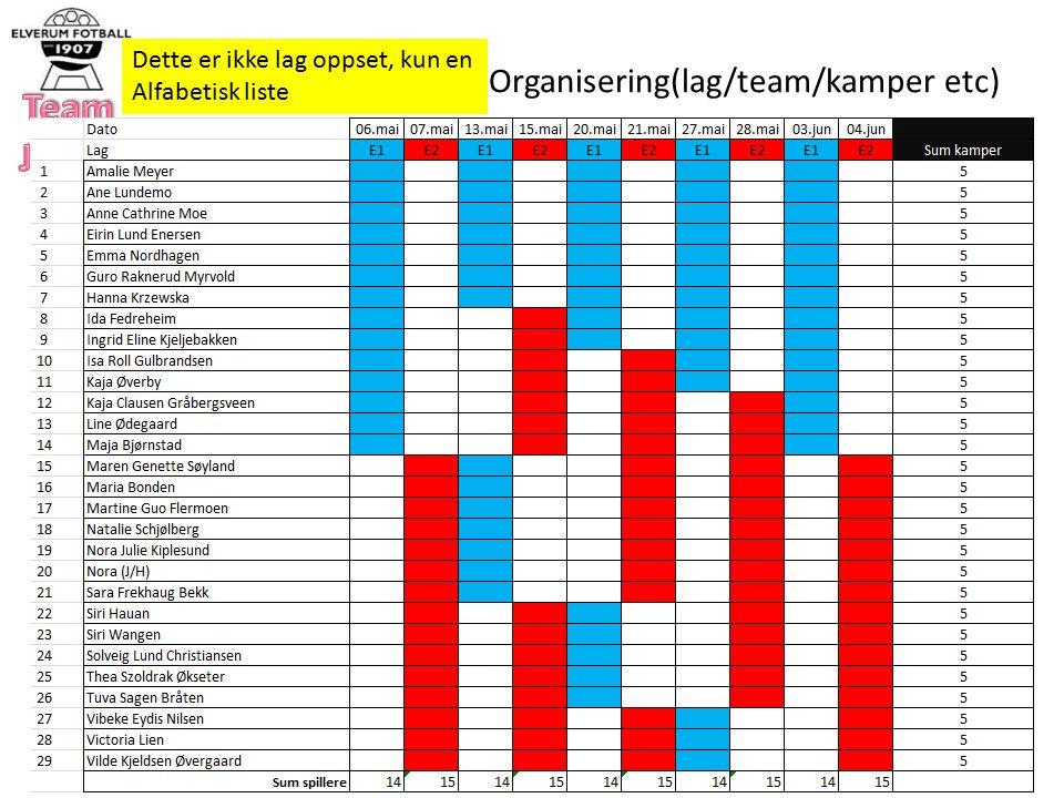Organisering(lag/team/kamper etc) Dette er ikke lag oppset, kun en Alfabetisk liste