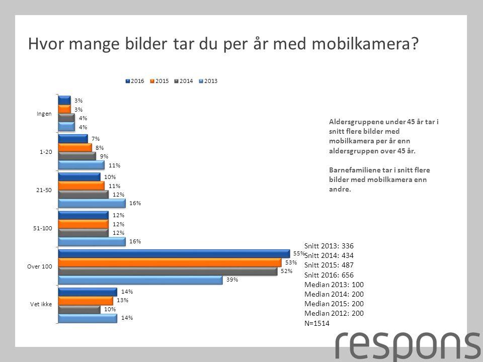 Hvor mange bilder tar du per år med mobilkamera? Snitt 2013: 336 Snitt 2014: 434 Snitt 2015: 487 Snitt 2016: 656 Median 2013: 100 Median 2014: 200 Med