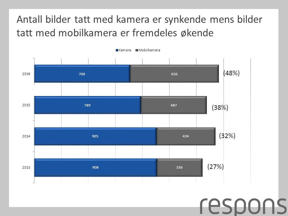 Antall bilder tatt med kamera er synkende mens bilder tatt med mobilkamera er fremdeles økende (27%) (32%) (38%) (48%)