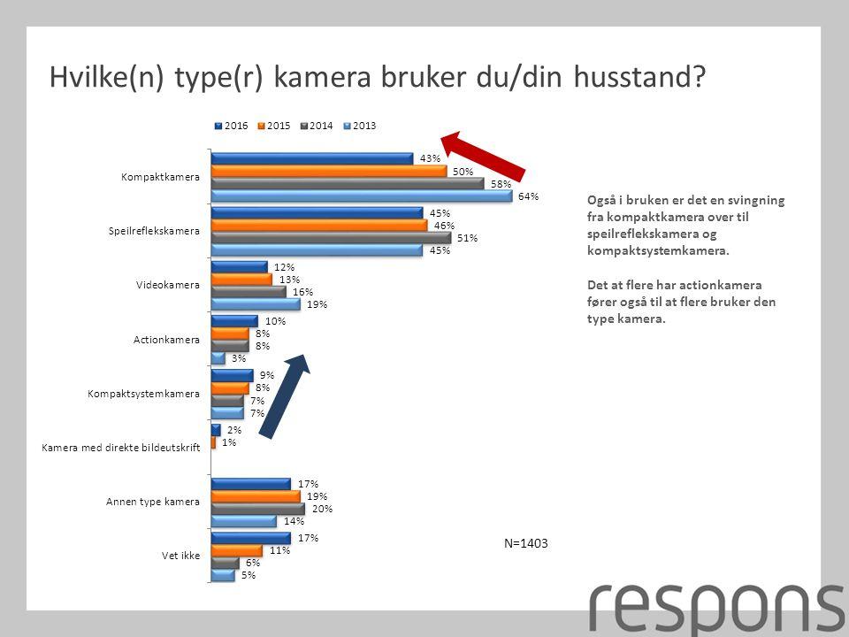Hvilke(n) type(r) kamera bruker du/din husstand.