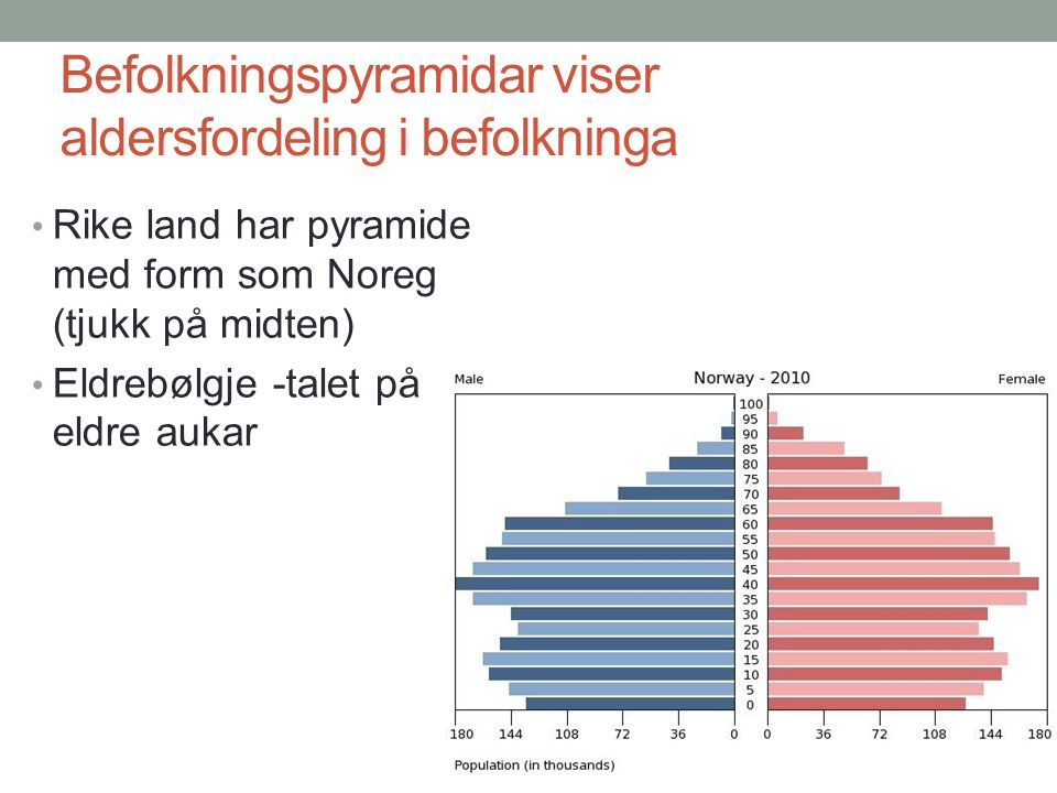 Befolkningspyramidar viser aldersfordeling i befolkninga Rike land har pyramide med form som Noreg (tjukk på midten) Eldrebølgje -talet på eldre aukar