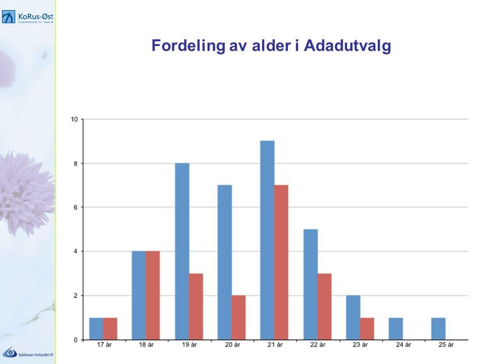 Fordeling av alder i Adadutvalg