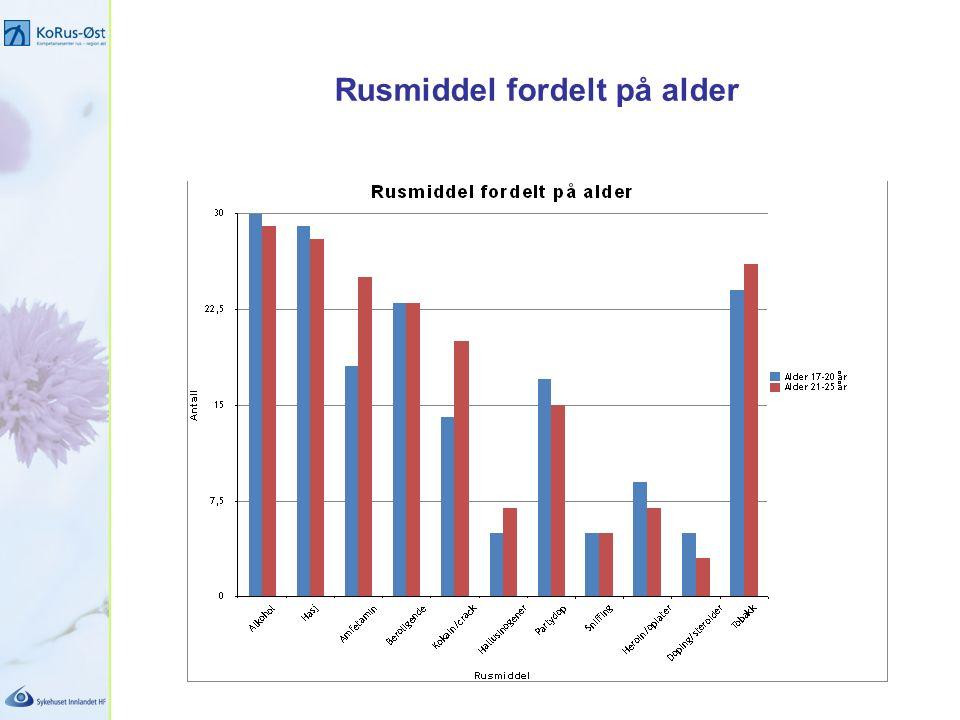 Rusmiddel fordelt på alder