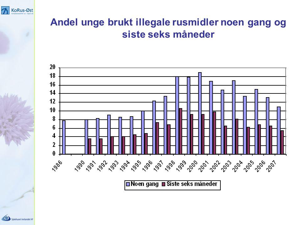 Andel unge brukt illegale rusmidler noen gang og siste seks måneder